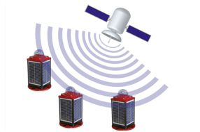 GPS Synchronisation