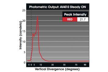 DWT-AV410 Photometrie