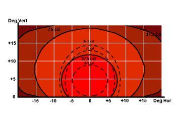 DWT-INL-RC Unterflurfeuer rot weiss Photometrie