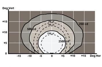 DWT-INL-RC Unterflurfeuer Photometrie weiss