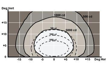 DWT-INL-REO Hochleistungs- / Mittelleistungs-Unterflurfeuer Photometrie