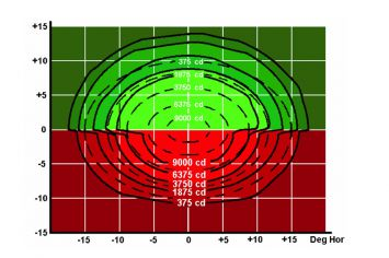 DWT-HBA Photometrie