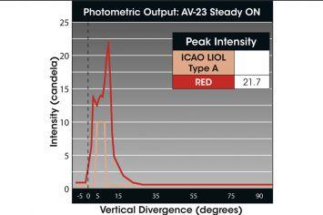 DWT-AV-23 Solar-Hindernisfeuer Photometrie