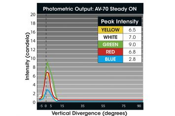 DWT-AV-70 Photometrie