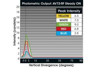 DWT-AV-72-RF Photometrie